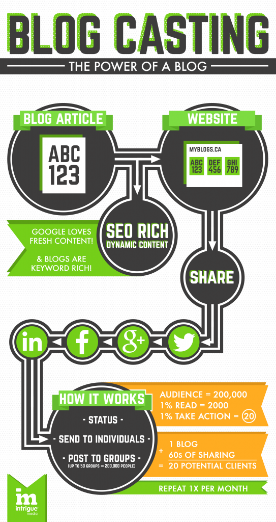 Blogcasting infographics shows the power of a blog for your social media marketing strategy