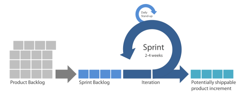 Scrum Sprint Planning Process Timeline is shown in this graphic