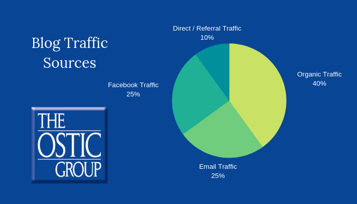 Ostic Group Blog Traffic Pie Chart