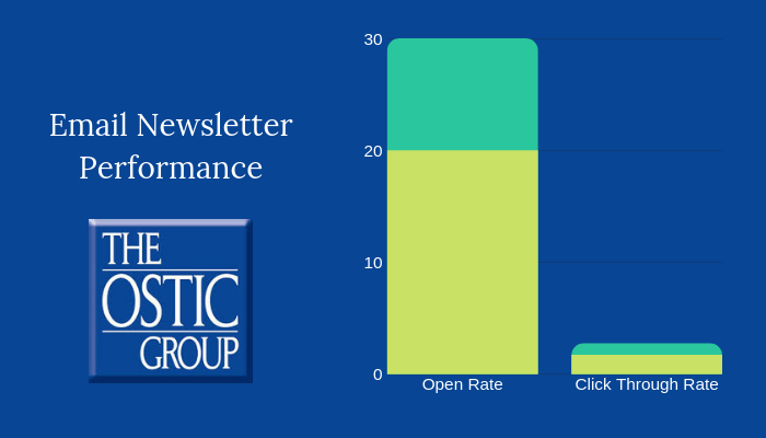 Ostic Group Email Performance Chart