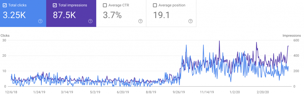 SEO Case Study showing year over year traffic on Google Search Console