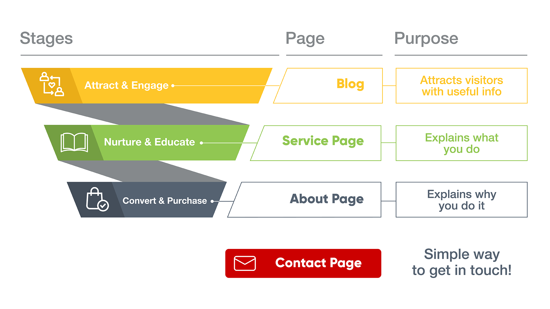 Stages in your client's buying journey