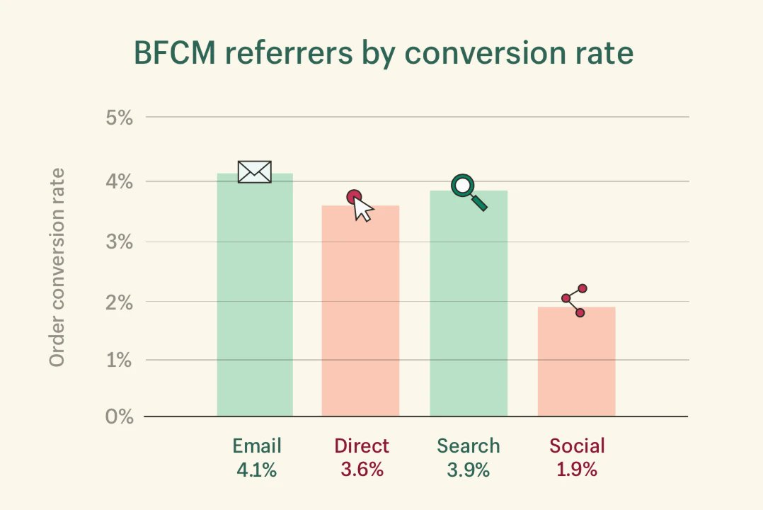Value of an email contact