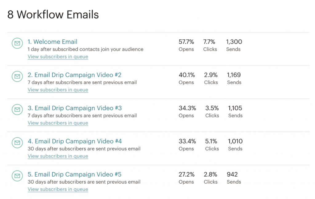 Automated Email Campaign Results
