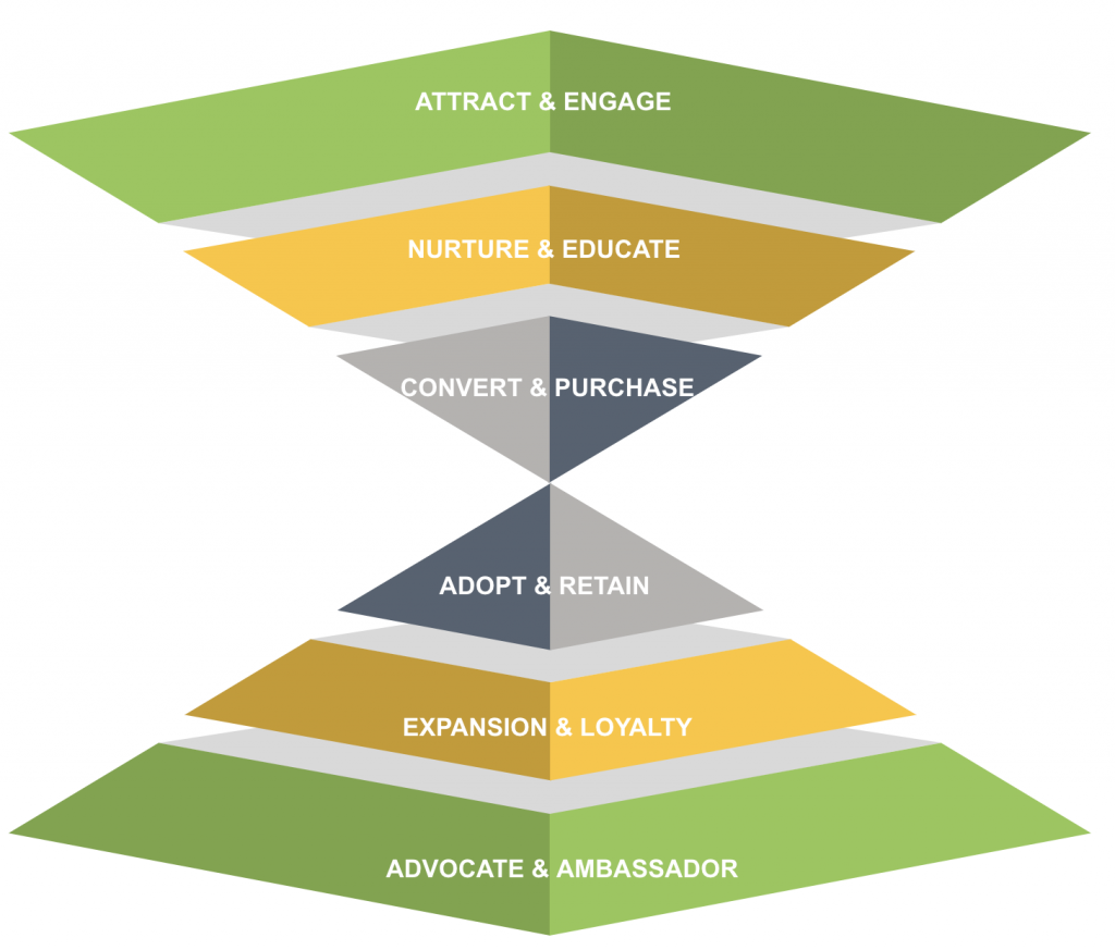 Image of a Marketing Consumer Journey Funnel