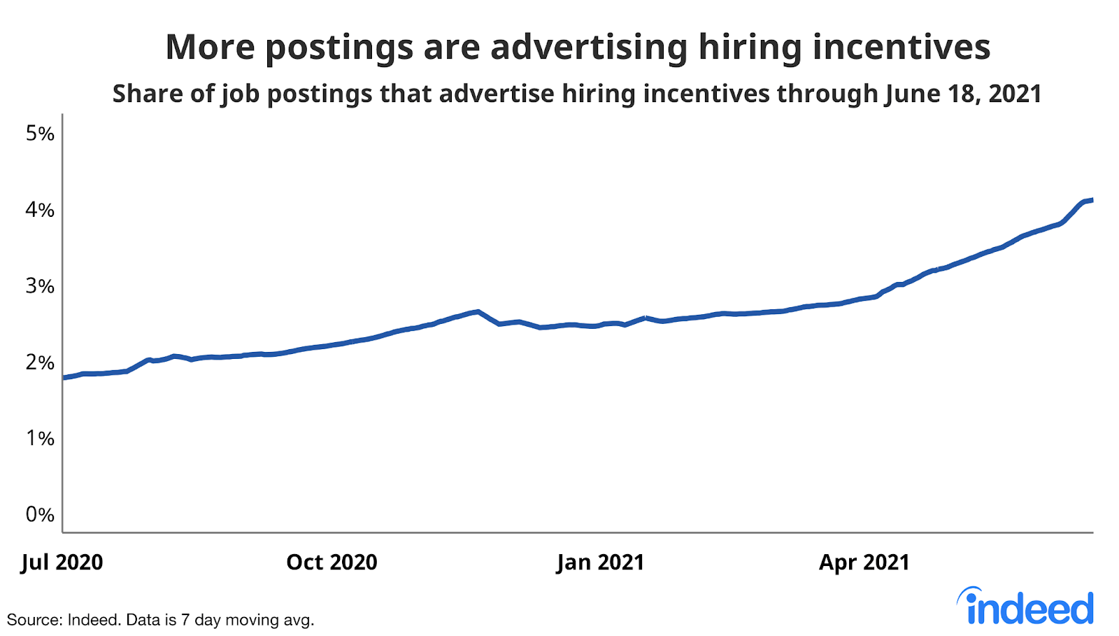Growth in posting with incentives